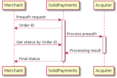 "Merchant -> ""SolidPayments"": Preauth request activate ""SolidPayments"" ""SolidPayments"" --> Merchant: Order ID  ""SolidPayments"" -> Acquirer: Process preauth activate Acquirer  Merchant -> ""SolidPayments"": Get status by Order ID  Acquirer --> ""SolidPayments"": Processing result deactivate Acquirer  ""SolidPayments"" --> Merchant: Final status deactivate ""SolidPayments"""