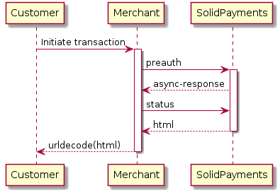 "Customer -> Merchant: Initiate transaction activate Merchant  Merchant -> ""SolidPayments"": preauth activate ""SolidPayments"" ""SolidPayments"" --> Merchant: async-response Merchant -> ""SolidPayments"": status ""SolidPayments"" --> Merchant: html deactivate ""SolidPayments"" Merchant --> Customer: urldecode(html) deactivate Merchant"